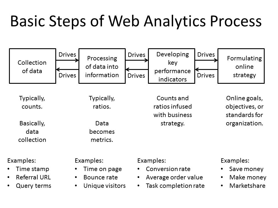 Web analytics_327digital